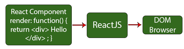 Difference Between React Native and ReactJS