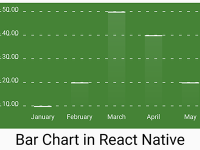 Example of Creating Bar Chart Graph in React Native Android iOS