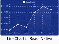 React Native Chart Kit Android iOS Example Creating Line Chart